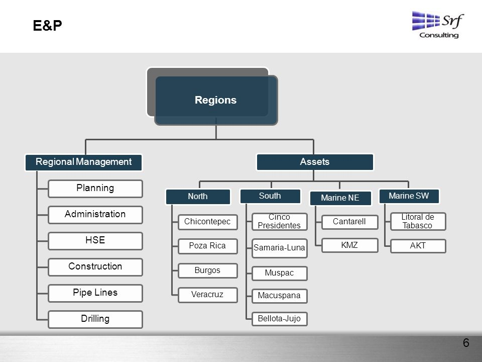 E&P Regions Regional Management Planning Administration HSE
