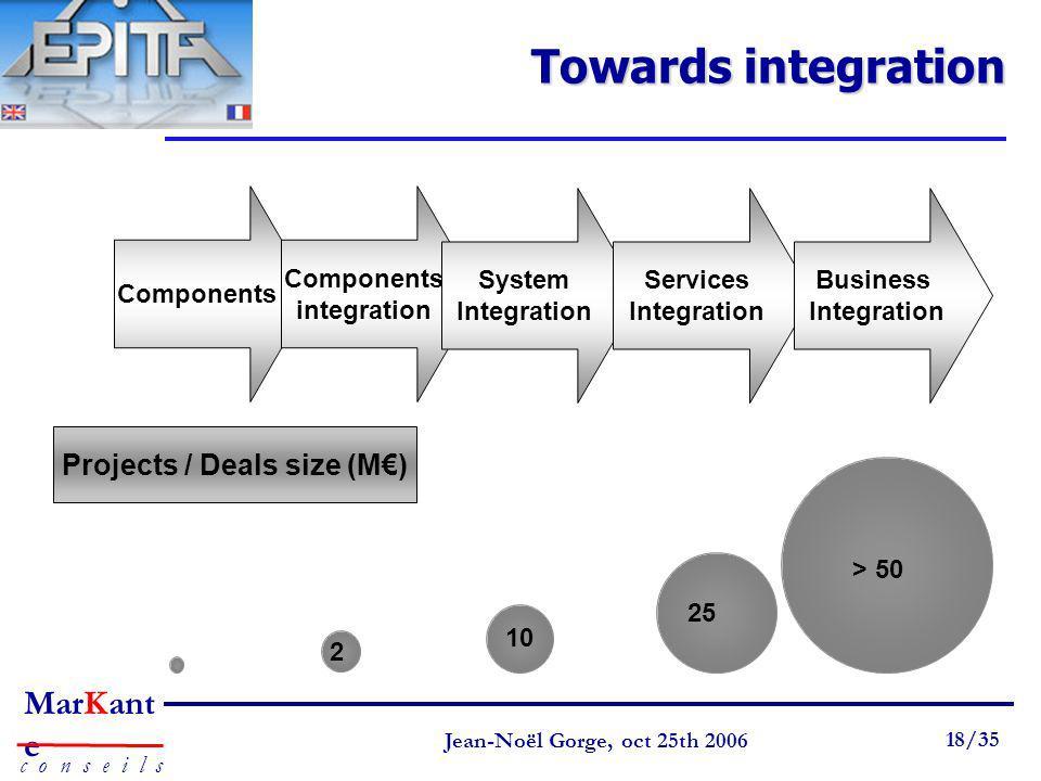Components integration Projects / Deals size (M€)