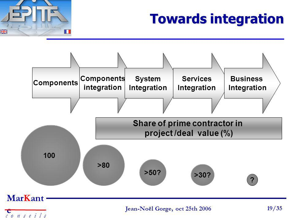 Towards integration Share of prime contractor in
