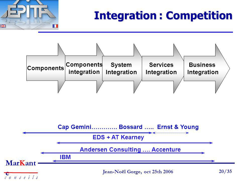 Integration : Competition
