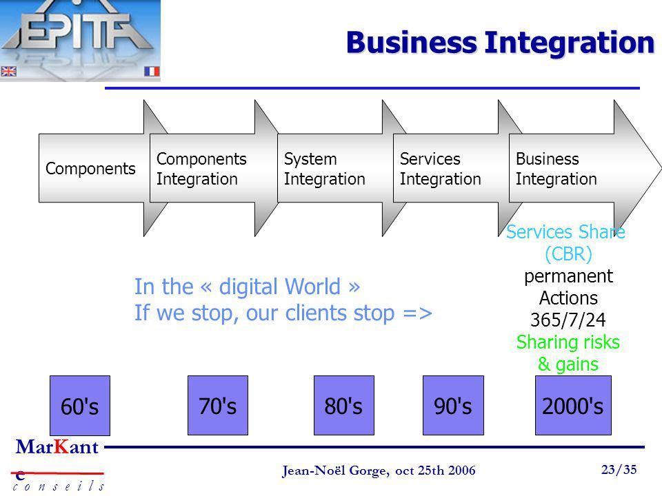 Business Integration Components. Components. Integration. System. Integration. Services. Integration.