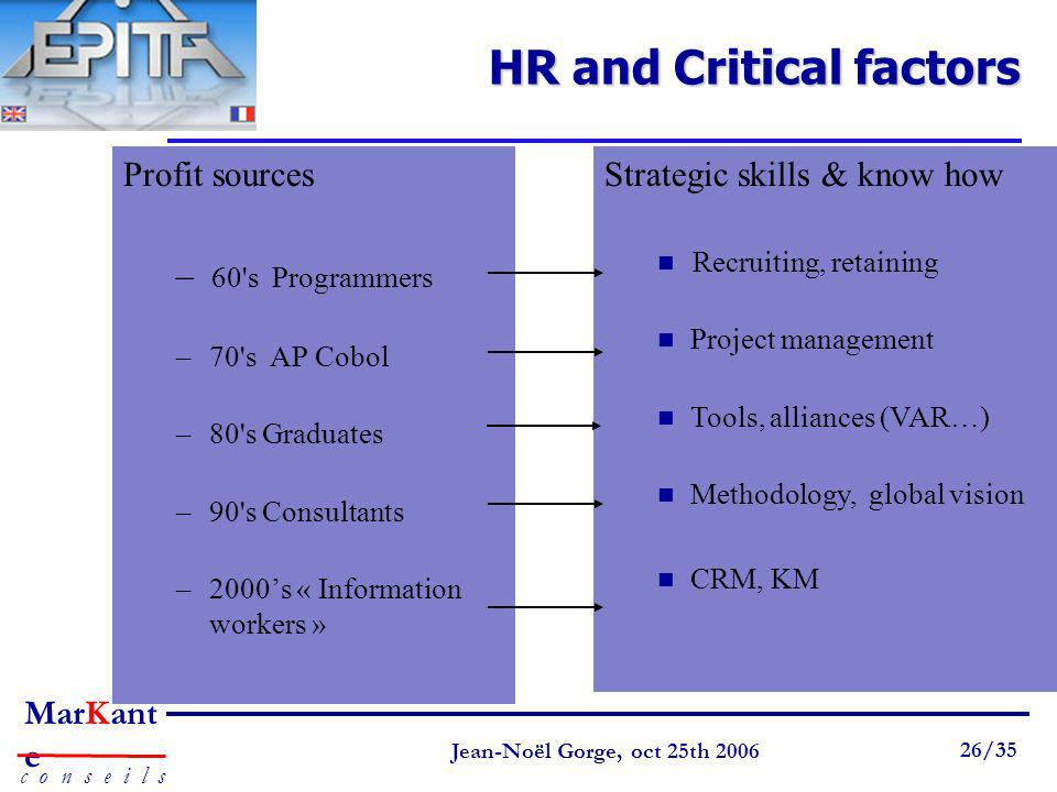 HR and Critical factors