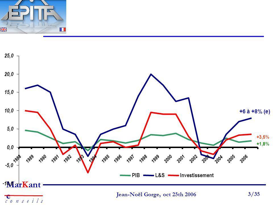 25,0 20,0 15,0 10,0 5,0 0,0 -5,0 PIB L&S Investissement -10,0