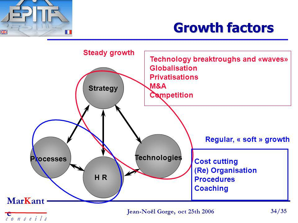 Growth factors Steady growth Technology breaktroughs and «waves»