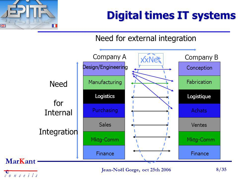 Digital times IT systems