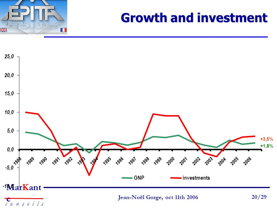 Growth and investment 25,0 20,0 15,0 10,0 5,0 0,0 -5,0 GNP investments