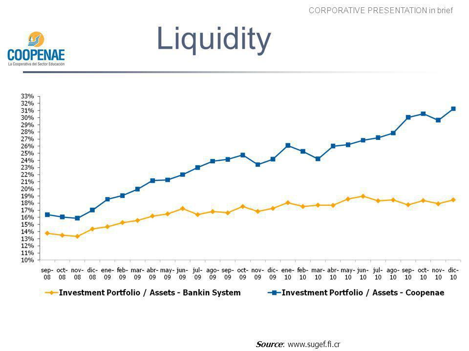 Liquidity Lidity shortfall in Costa Rican banking system
