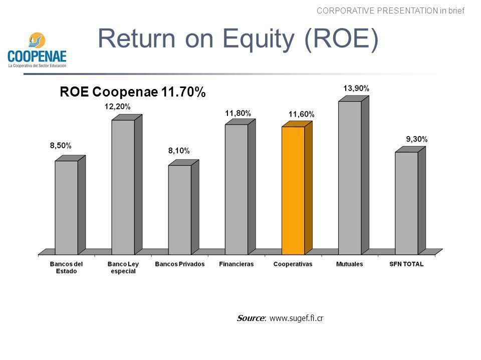 Return on Equity (ROE) ROE Coopenae 11.70% Source: www.sugef.fi.cr
