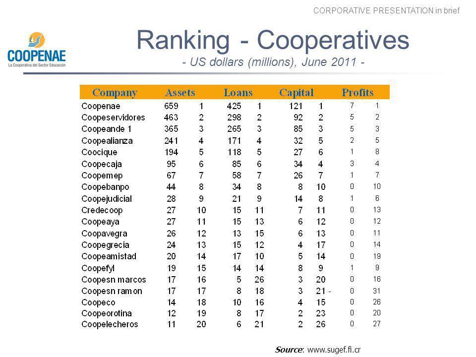 Ranking - Cooperatives - US dollars (millions), June 2011 -