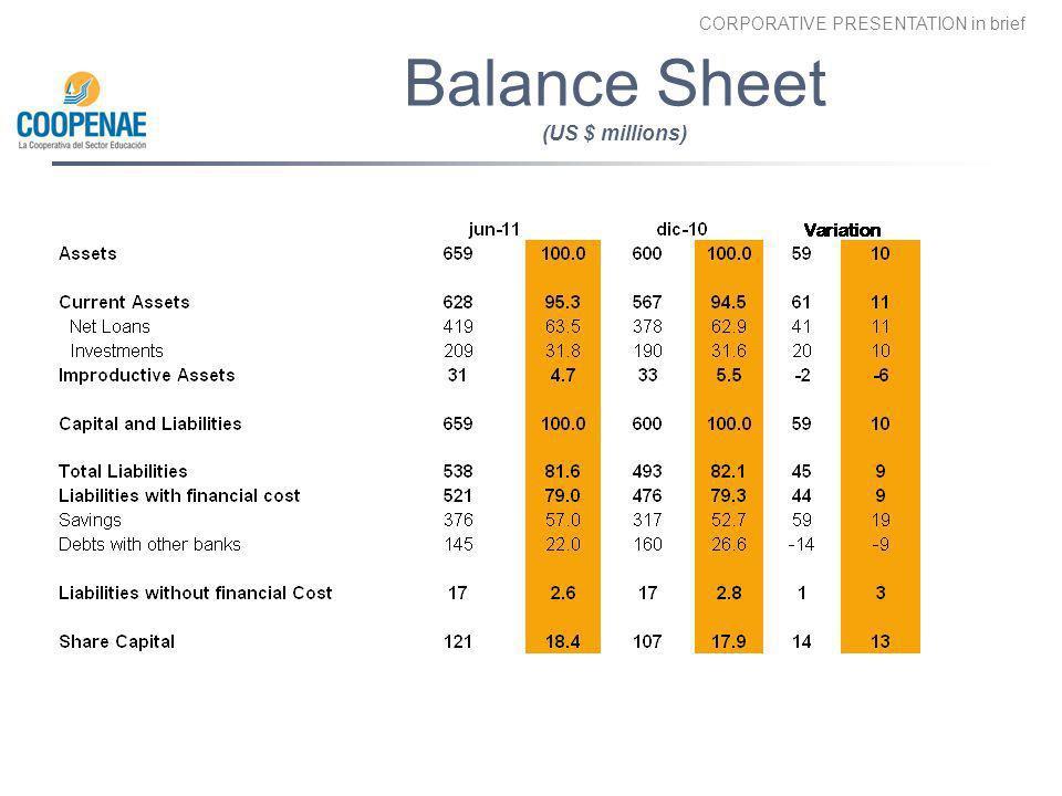 Balance Sheet (US $ millions)