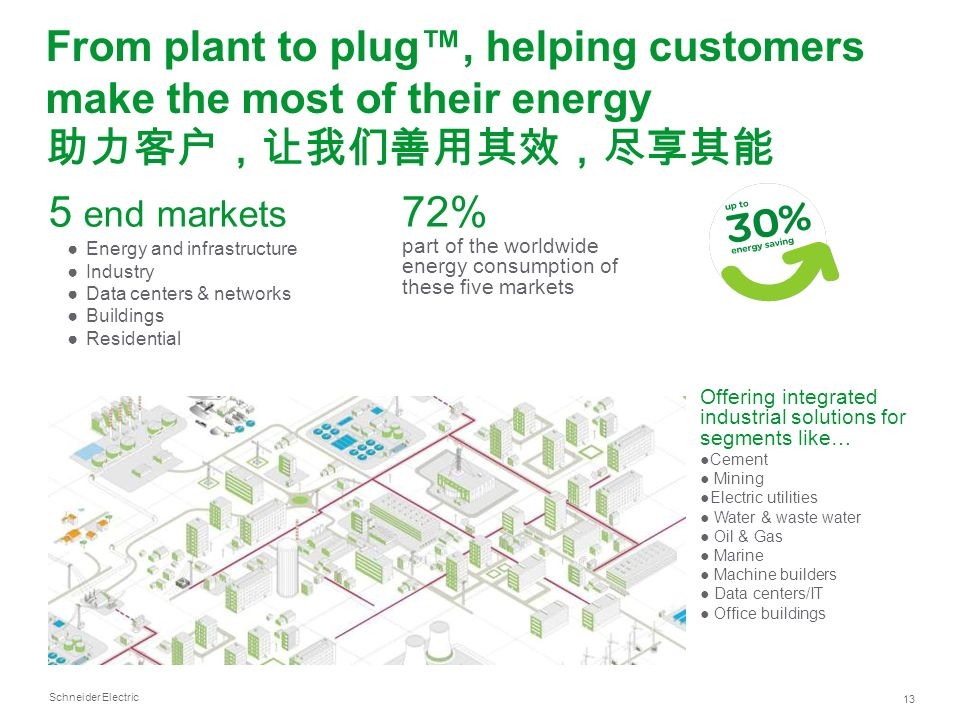 72% part of the worldwide energy consumption of these five markets