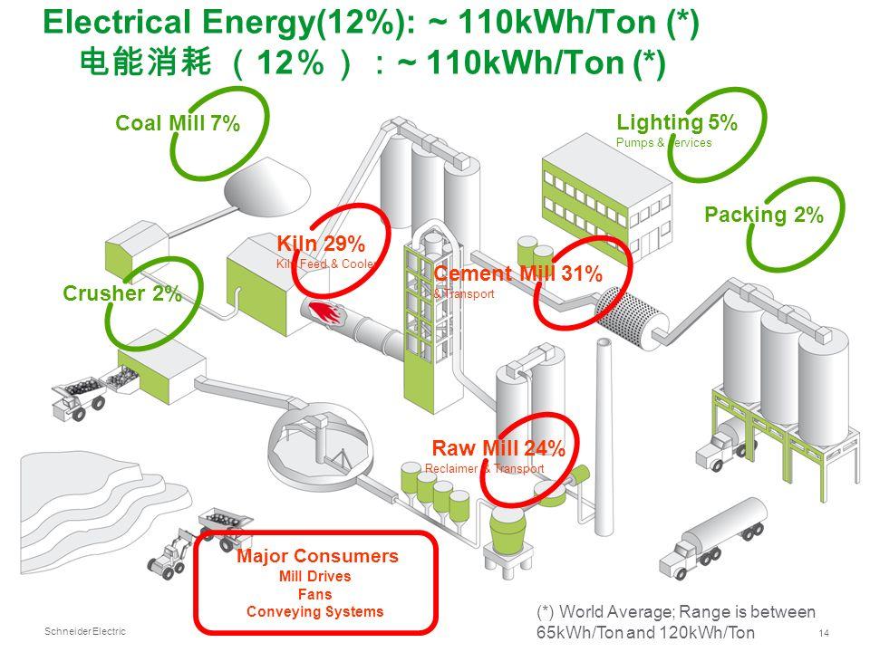 Electrical Energy(12%): ~ 110kWh/Ton (*) 电能消耗 (12%):~ 110kWh/Ton (*)