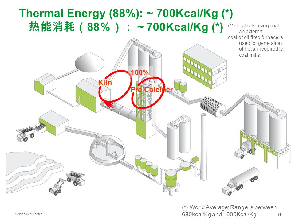 Thermal Energy (88%): ~ 700Kcal/Kg (*) 热能消耗(88%): ~ 700Kcal/Kg (*)