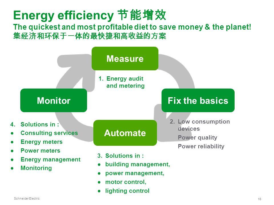 Energy efficiency 节能增效 The quickest and most profitable diet to save money & the planet! 集经济和环保于一体的最快捷和高收益的方案