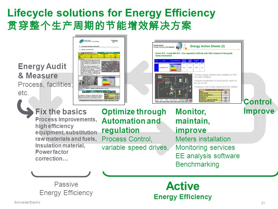 Active Lifecycle solutions for Energy Efficiency 贯穿整个生产周期的节能增效解决方案
