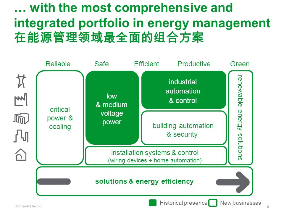 solutions & energy efficiency