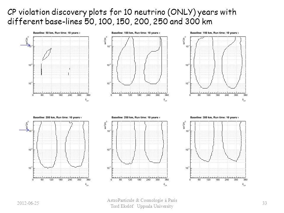 AstroParticule & Cosmologie à Paris Tord Ekelöf Uppsala University