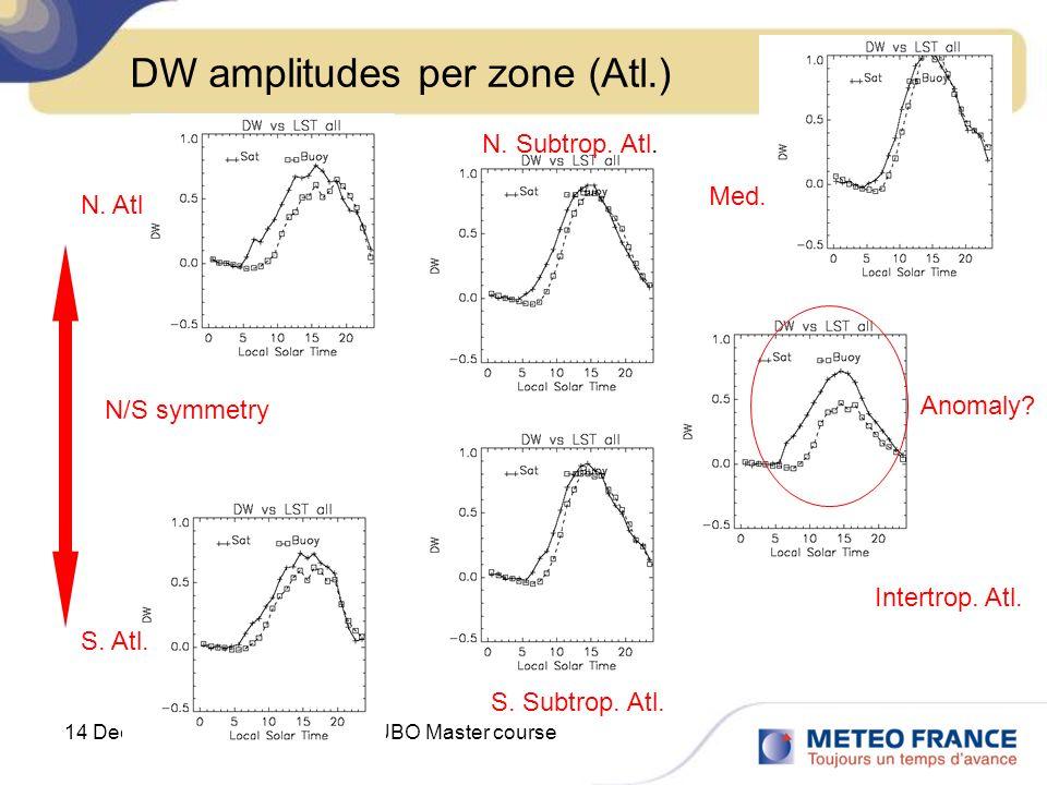 DW amplitudes per zone (Atl.)