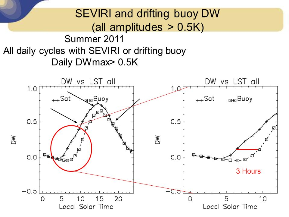 SEVIRI and drifting buoy DW (all amplitudes > 0.5K)