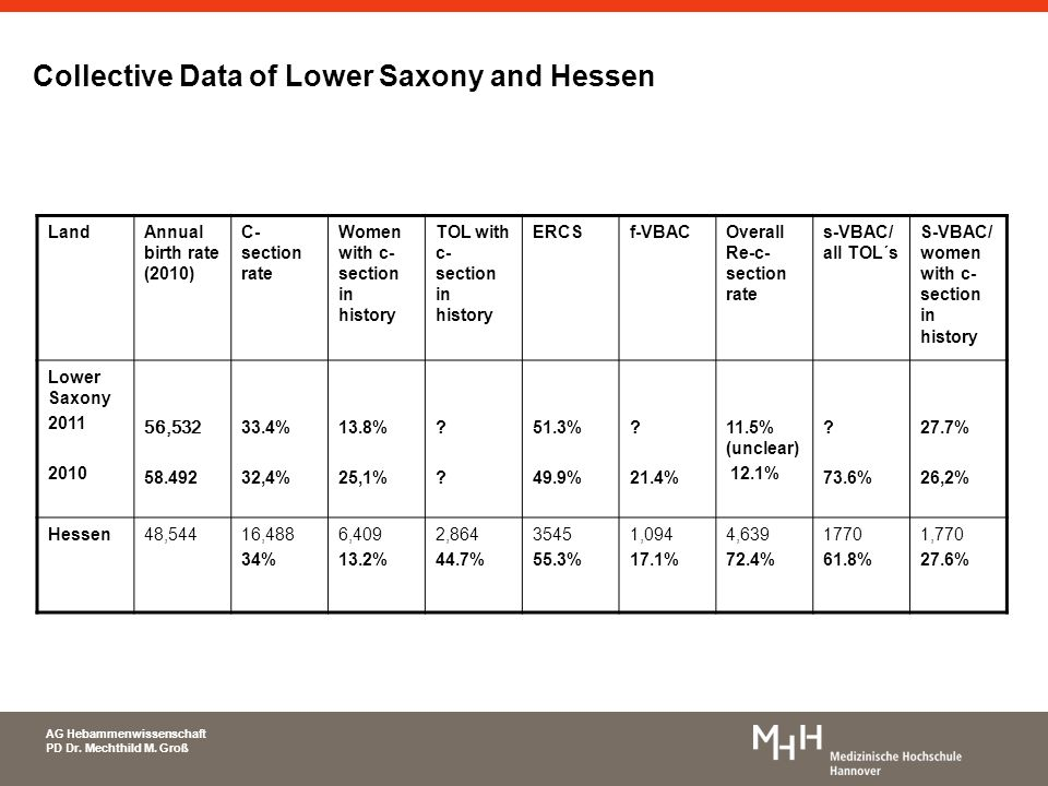 Collective Data of Lower Saxony and Hessen
