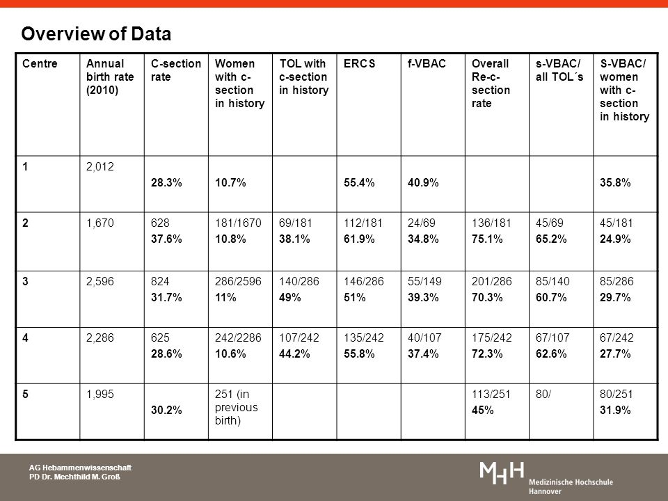 Overview of Data Centre Annual birth rate (2010) C-section rate