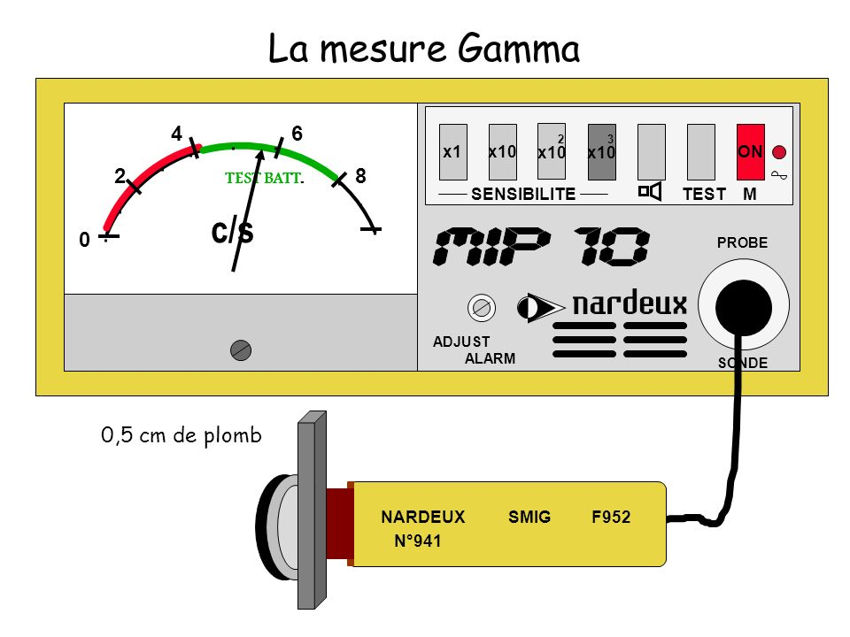 La mesure Gamma c/s 4 6 2 8 0,5 cm de plomb 2 x10 3 x10 x1 x10 ON