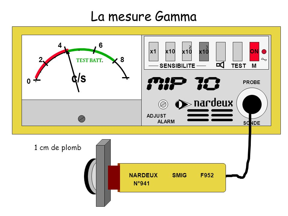 La mesure Gamma c/s 4 6 2 8 1 cm de plomb 2 x10 3 x10 x1 x10 ON
