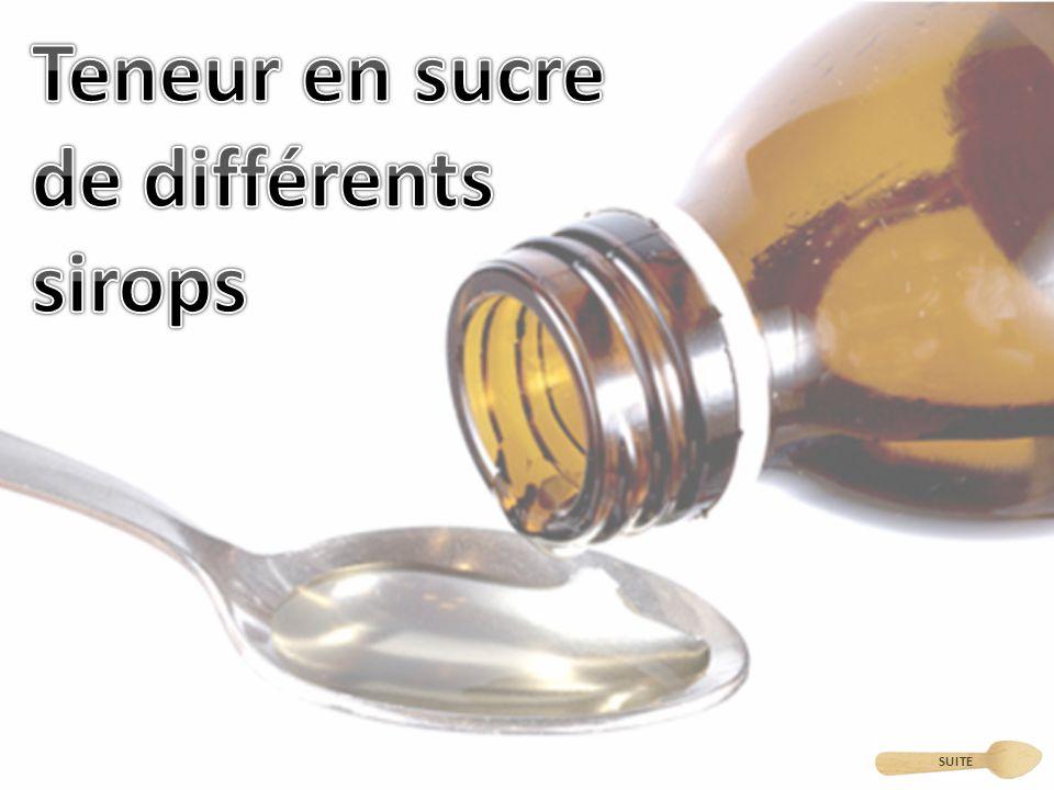 Teneur en sucre de différents sirops