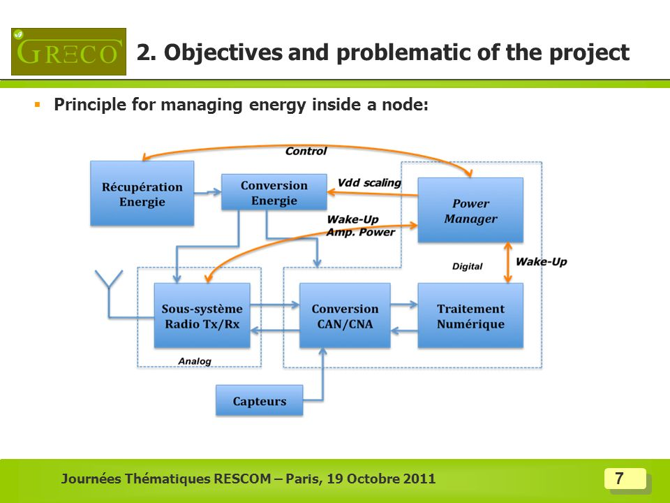 2. Objectives and problematic of the project