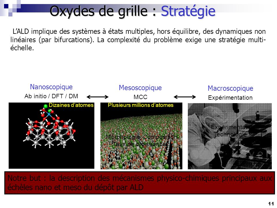 Oxydes de grille : Stratégie