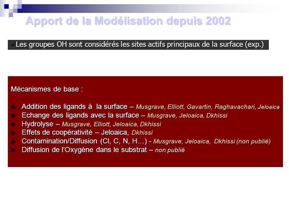 Apport de la Modélisation depuis 2002