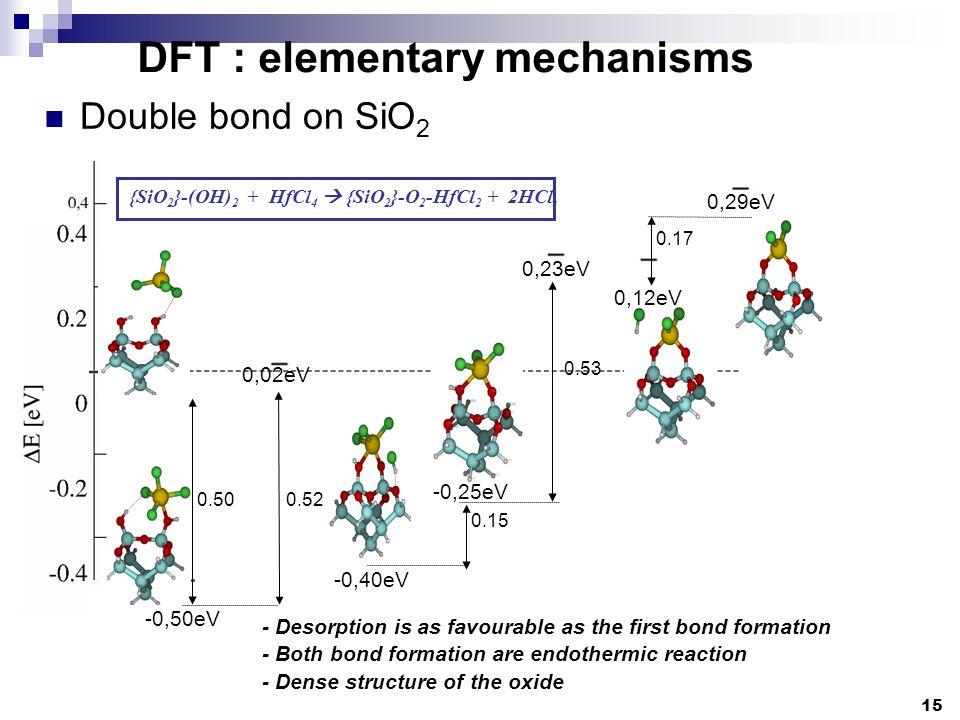 DFT : elementary mechanisms