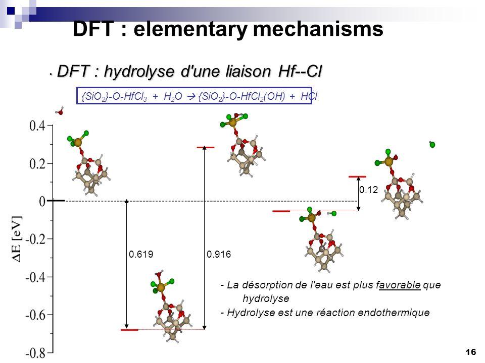 DFT : hydrolyse d une liaison Hf--Cl