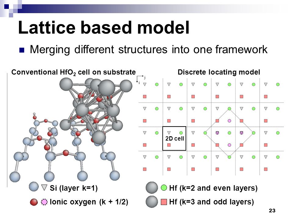 Conventional HfO2 cell on substrate Discrete locating model