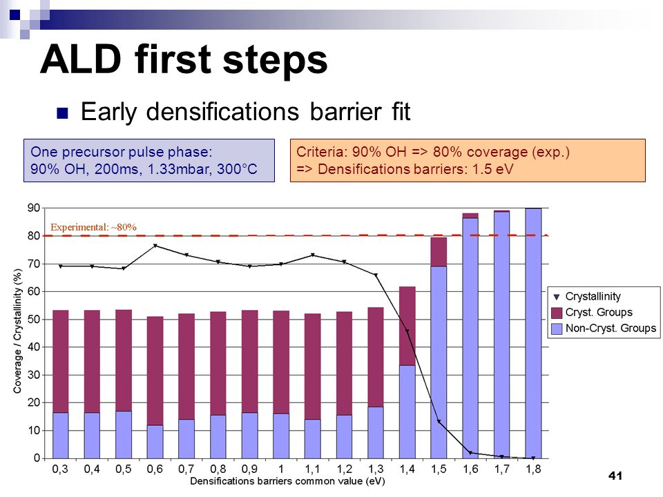 ALD first steps Early densifications barrier fit