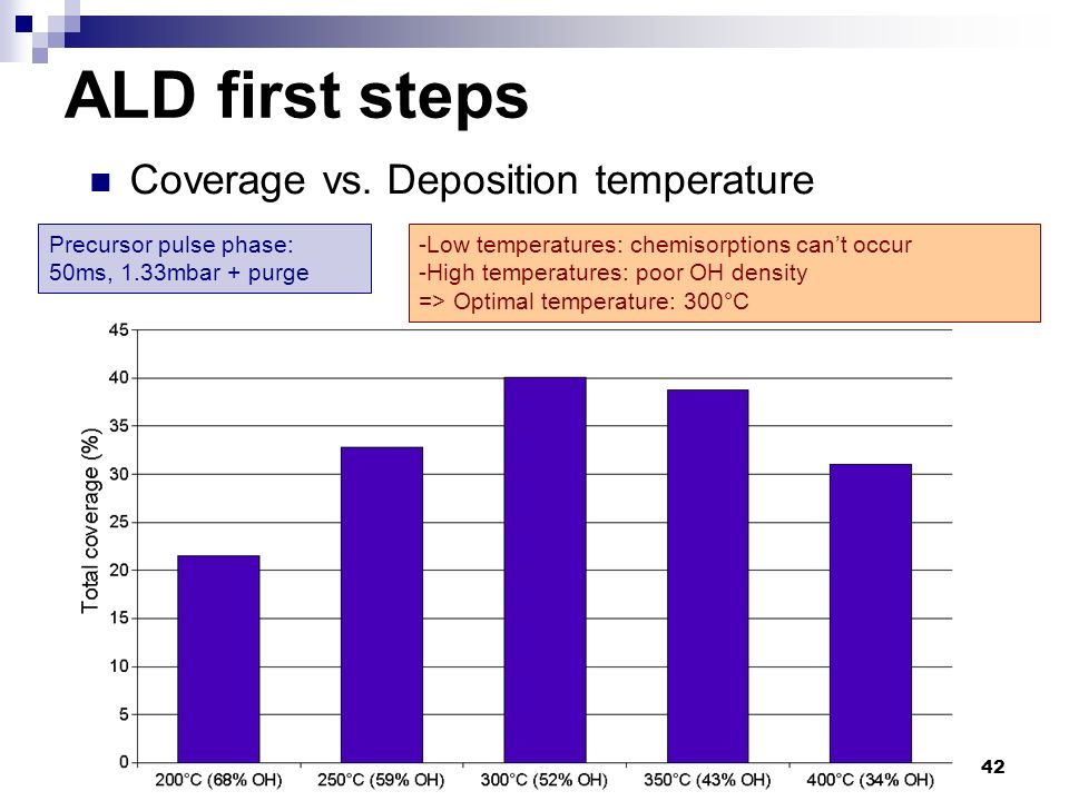 ALD first steps Coverage vs. Deposition temperature