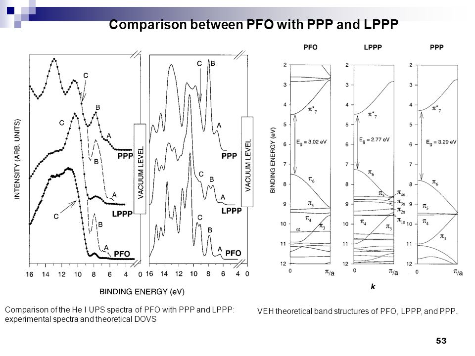 Comparison between PFO with PPP and LPPP