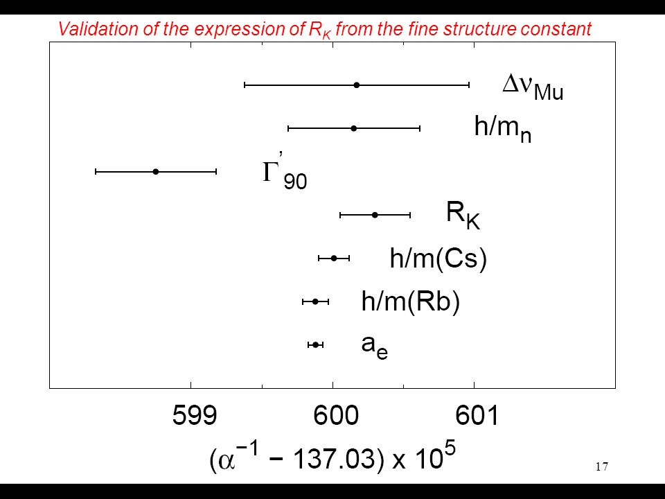 Validation of the expression of RK from the fine structure constant