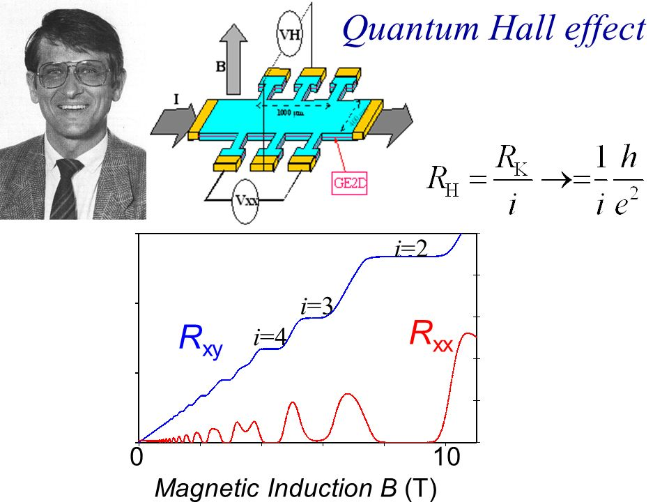Magnetic Induction B (T)