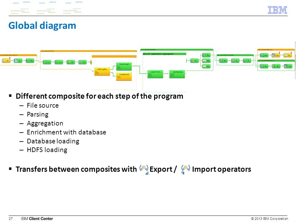Global diagram Different composite for each step of the program