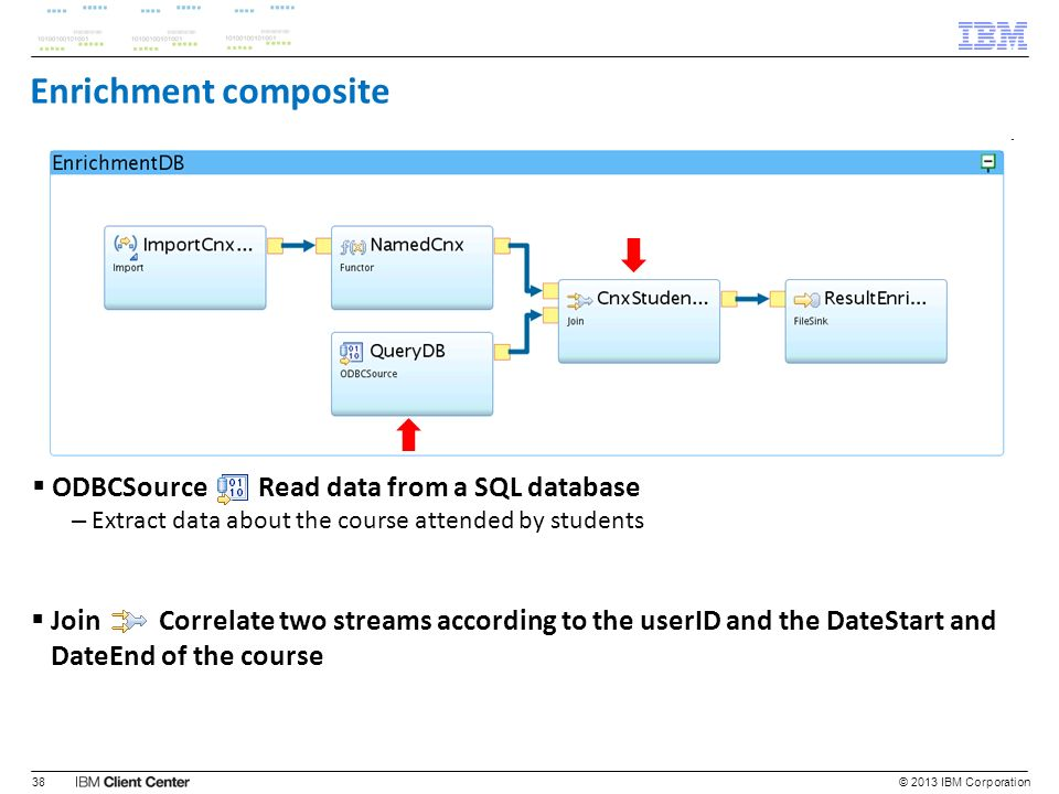 Enrichment composite ODBCSource Read data from a SQL database