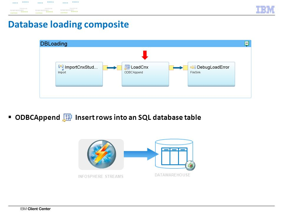 Database loading composite