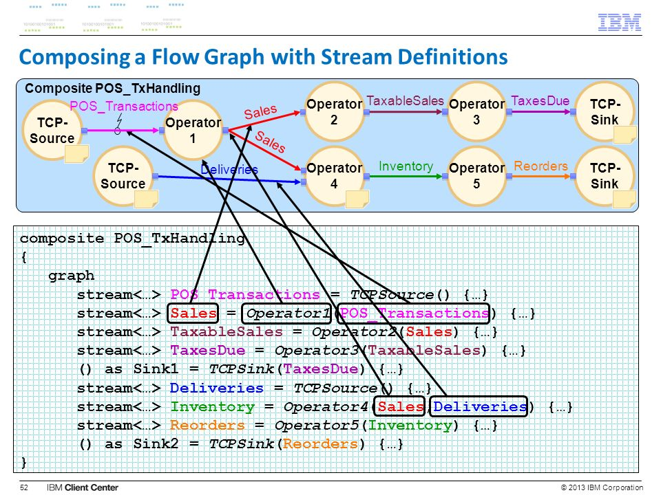 Composing a Flow Graph with Stream Definitions