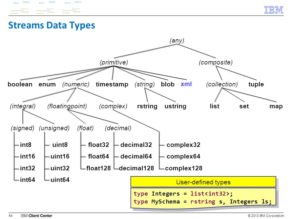 Streams Data Types (any) (primitive) (composite) boolean enum