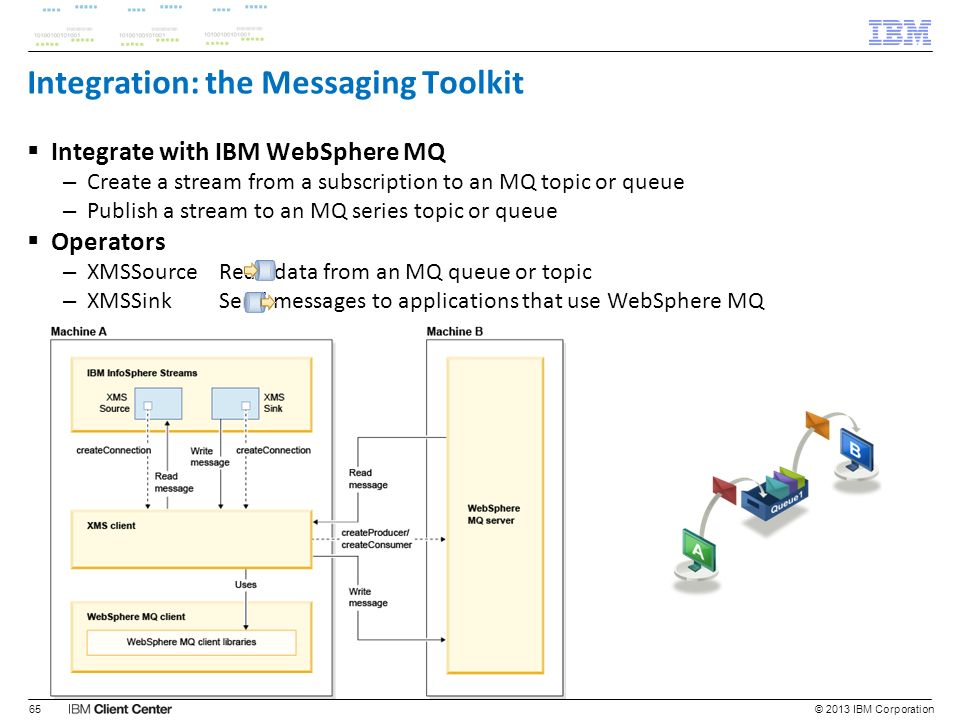 Integration: the Messaging Toolkit