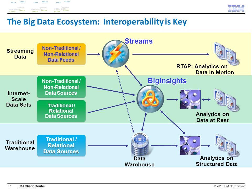 The Big Data Ecosystem: Interoperability is Key