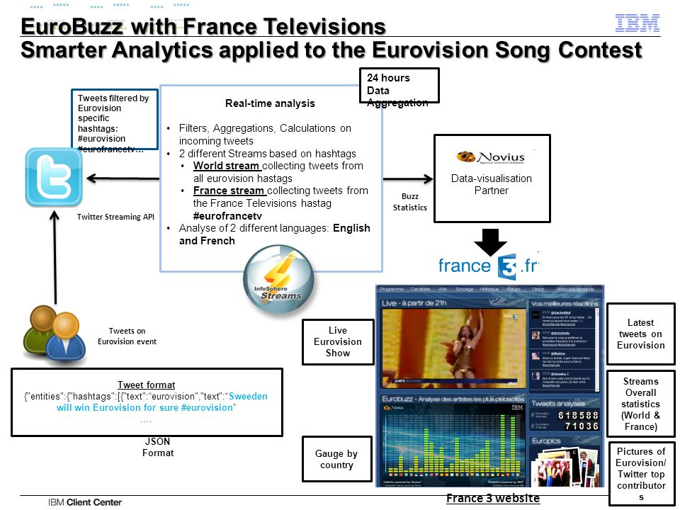 EuroBuzz with France Televisions