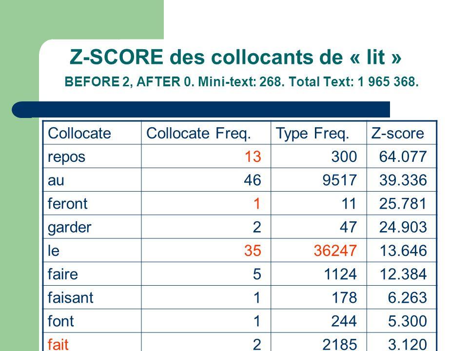 Z-SCORE des collocants de « lit » BEFORE 2, AFTER 0. Mini-text: 268