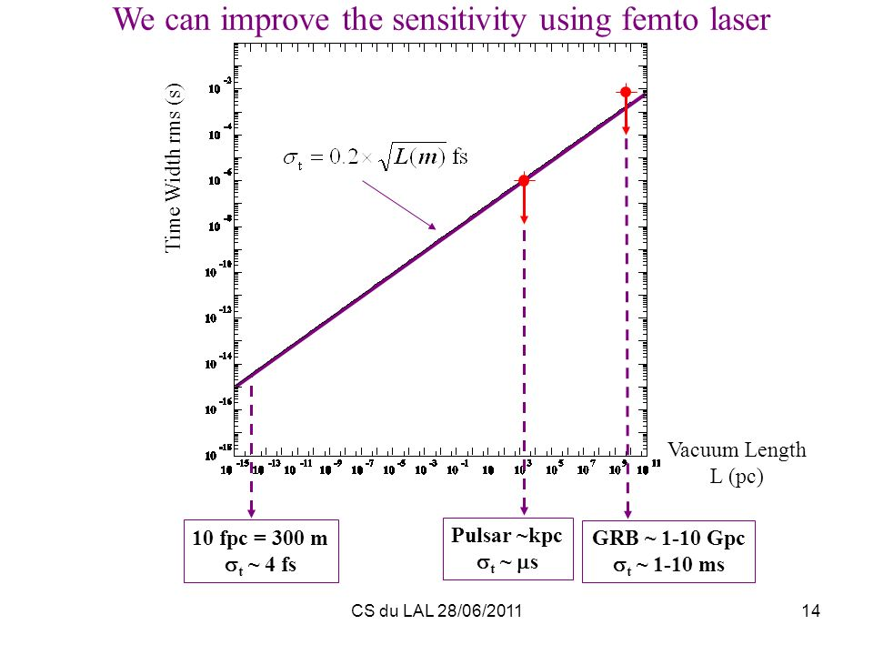 We can improve the sensitivity using femto laser