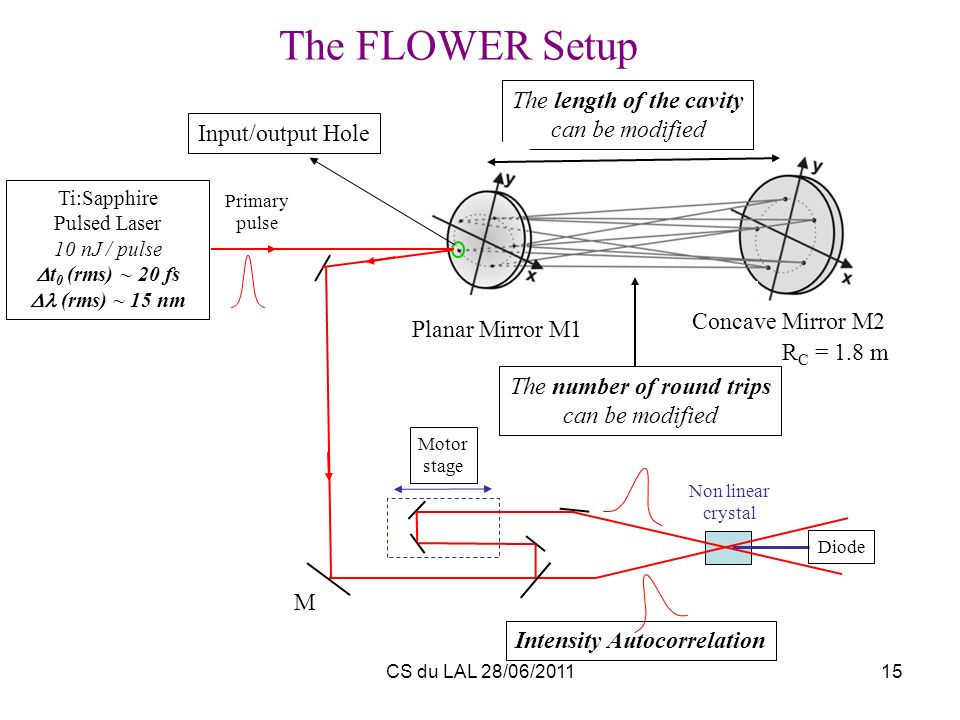 The FLOWER Setup The length of the cavity can be modified
